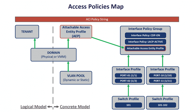 ACCESS POLICIES MAP